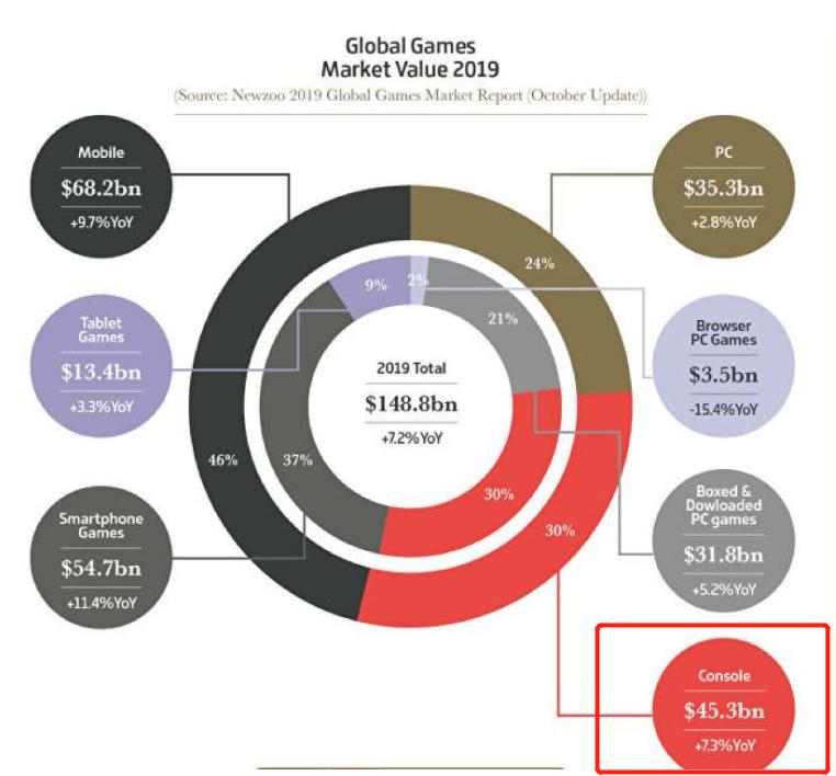 3A游戏开发成本过大 次世代游戏内容面临缩水or涨价-Gamewower