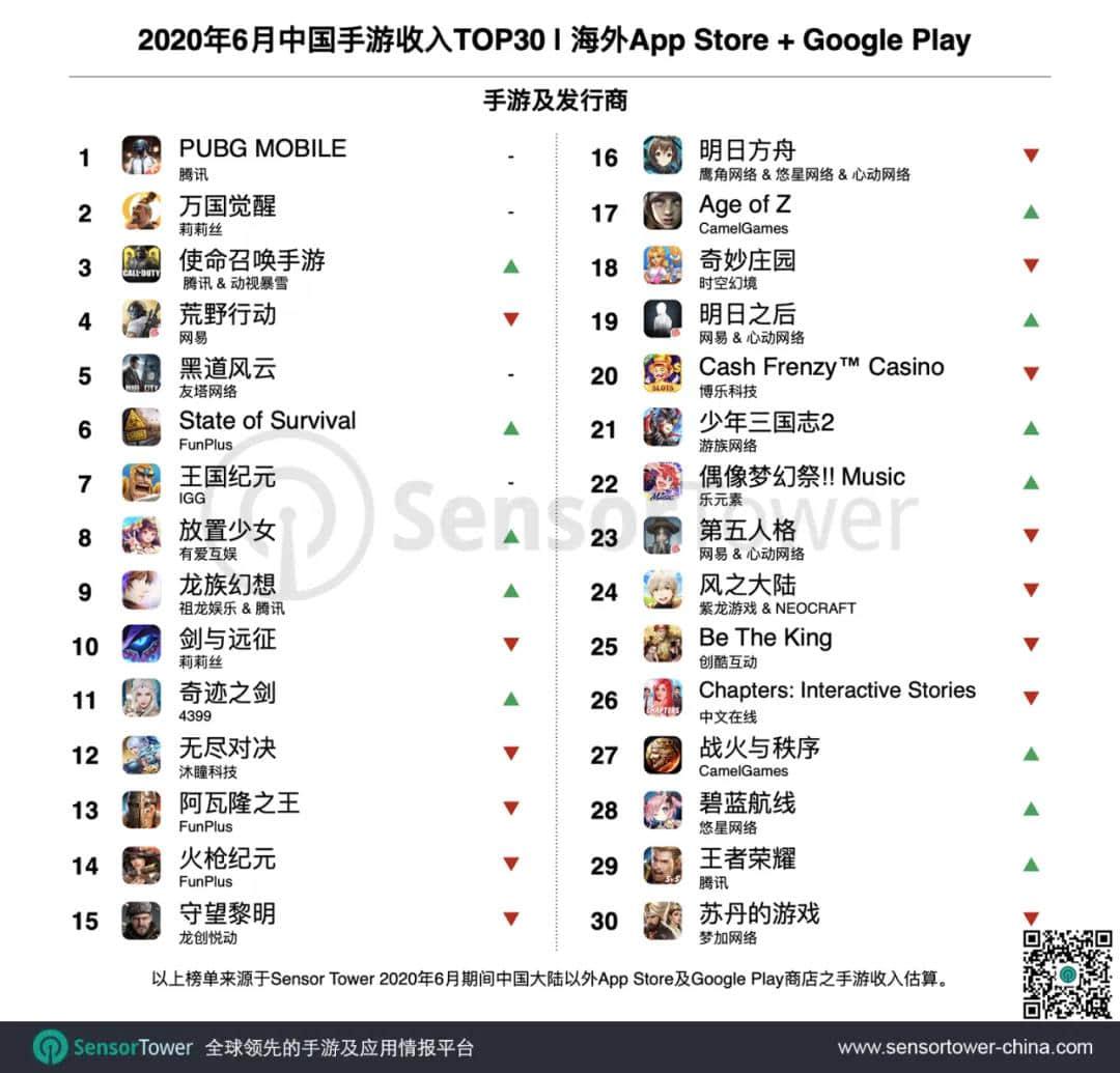 6月成功出海的中国手游TOP30:末日生存、三国题材收入领涨-Gamewower