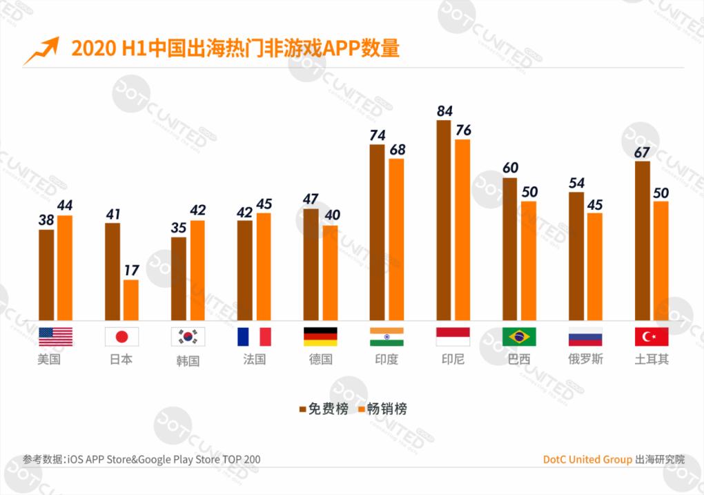 2020H1出海洞察:中国游戏遍地开花 非游戏APP在新兴市场优势明显-Gamewower