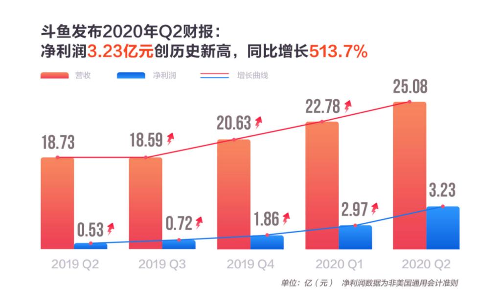斗鱼发布二季报:游戏直播业务增长强劲,净利润同比增长513.7%-Gamewower