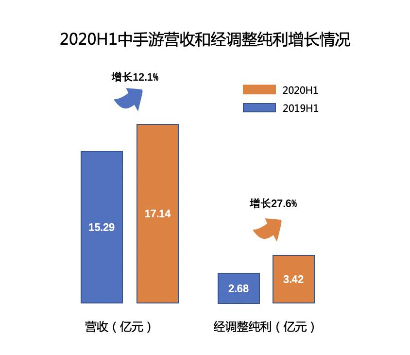 中手游半年报经调整纯利同比增长27.6% 下半年将推多款重磅新游-Gamewower