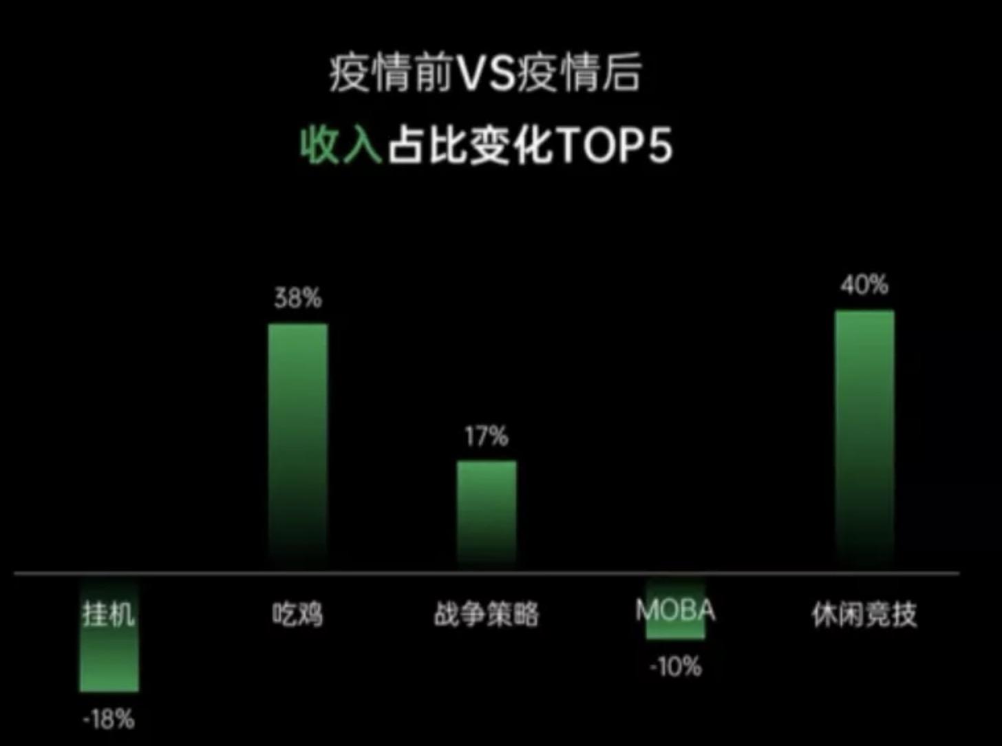逆风生长!OPPO游戏收入增长13% MAU破1.1亿-Gamewower