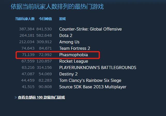 把恐怖游戏做成大众喜剧,《Phasmophobia》登顶Steam周销量榜的秘诀是什么?-Gamewower