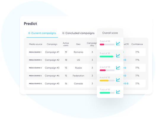 AppsFlyer推出一站式解决方案SK360,新增预测分析产品-Gamewower