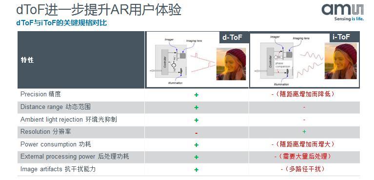 艾迈斯半导体后置3D dToF解决方案发布,为安卓手机提供更多可能-Gamewower