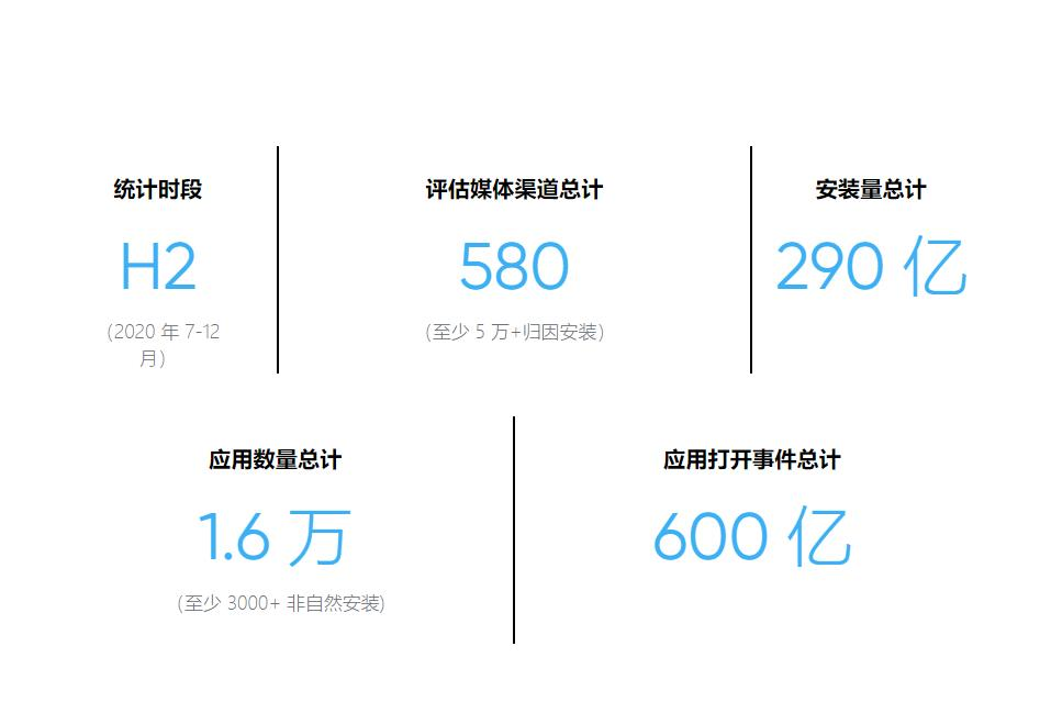 AppsFlyer :iOS 安装下滑 20%,游戏领域Unity Ads和TikTok for Business显著增长-Gamewower