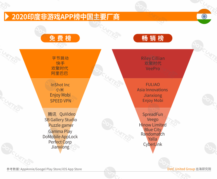 2020全球APP市场洞察之新兴市场—印度篇-Gamewower