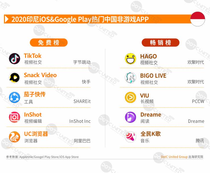 2020全球APP市场洞察之新兴市场—印尼篇-Gamewower