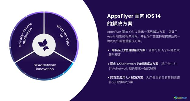iOS 14.5 正式上线, AppsFlyer 发布《iOS 14 时代移动应用归因与增长全指南》-Gamewower