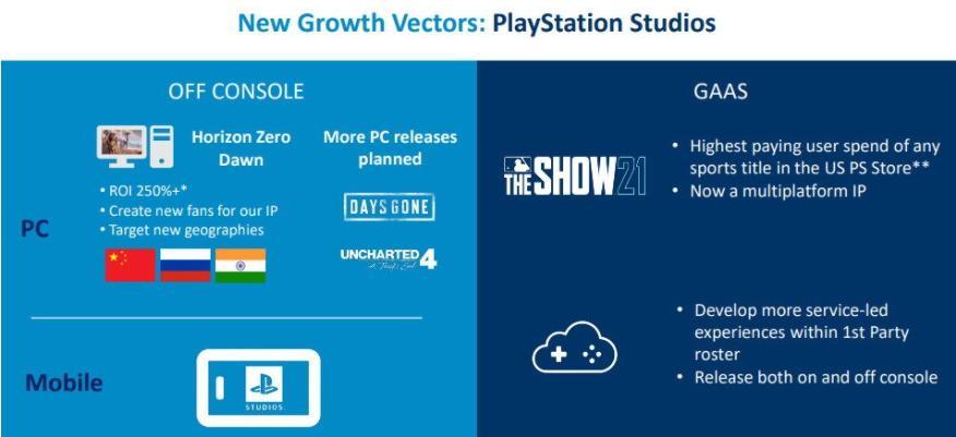索尼定了个10亿用户的小目标 能靠手游实现么?-Gamewower
