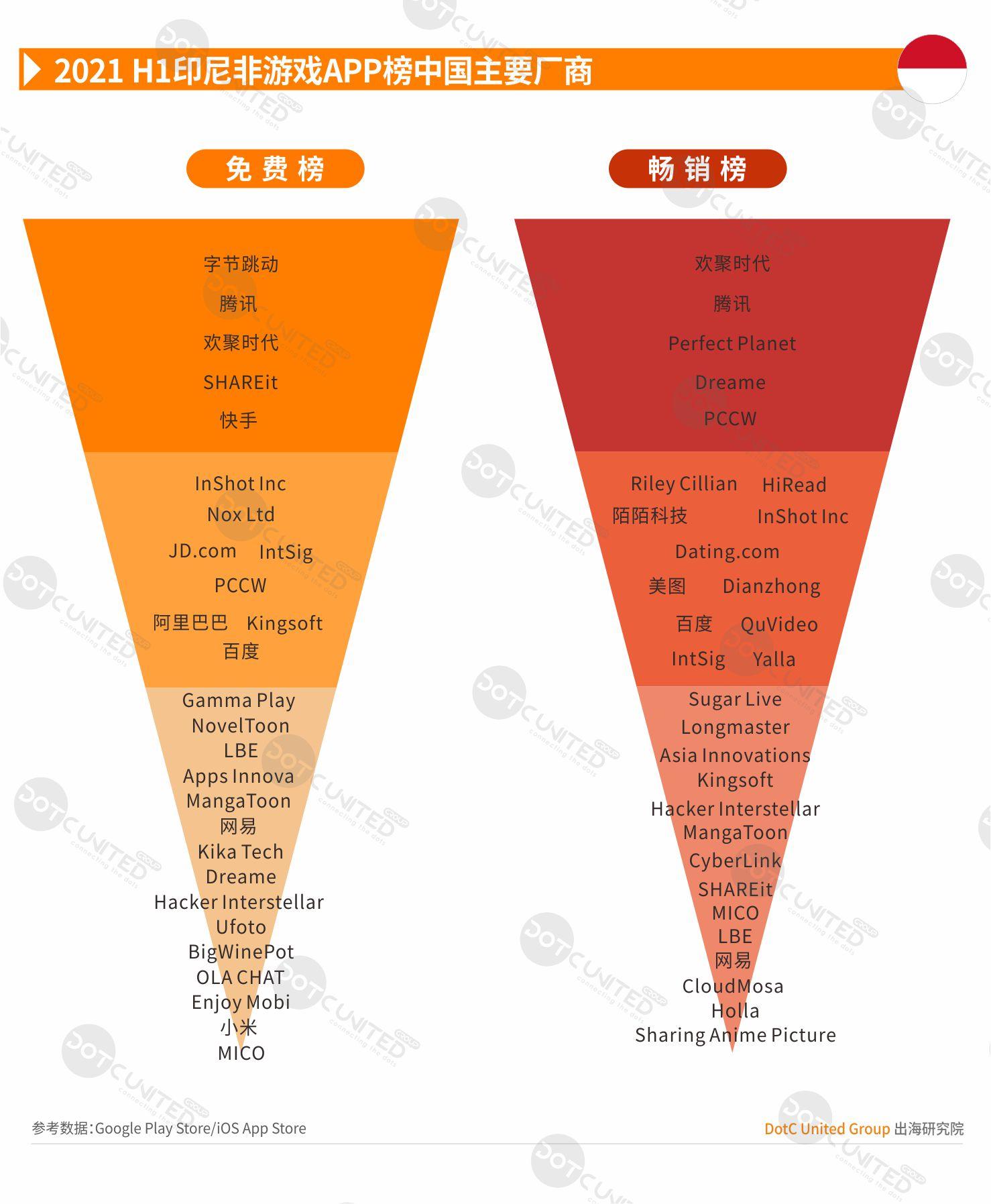 2021 H1 中国APP出海启示录—印尼-Gamewower