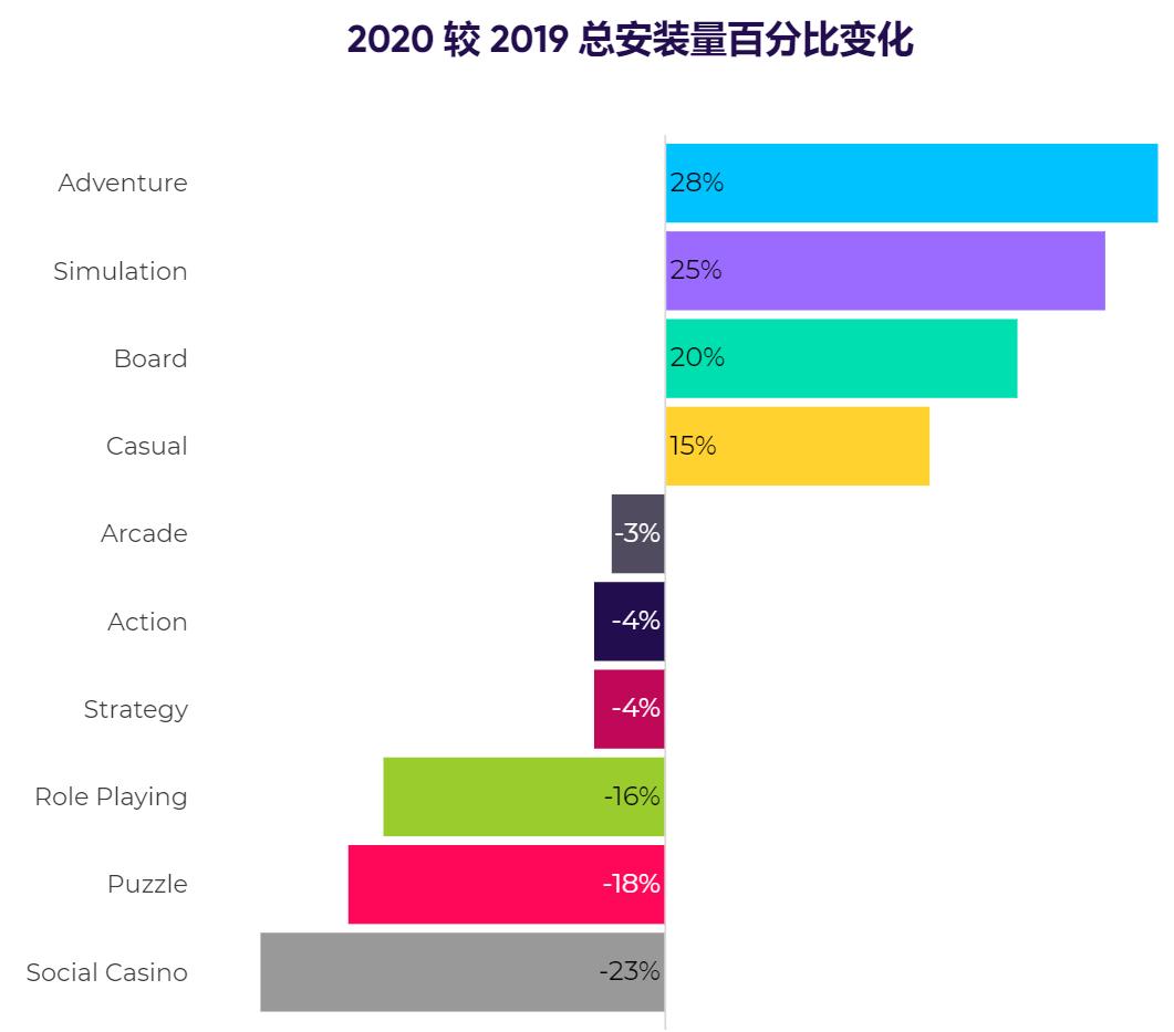 AppsFlyer x Facebook Gaming《全球手游行业基准报告》发布-Gamewower