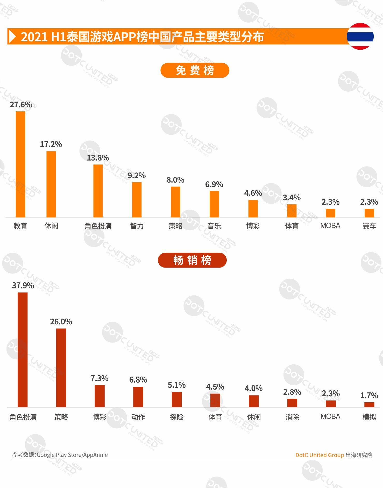 2021 H1 中国APP出海启示录—泰国-Gamewower